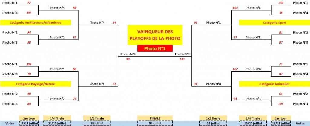 Tableau final des Playoffs - Les résultats complets