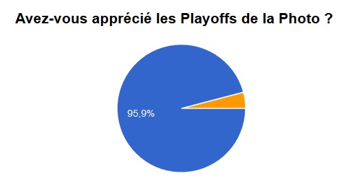 Les playoffs de la Photo - Sondage